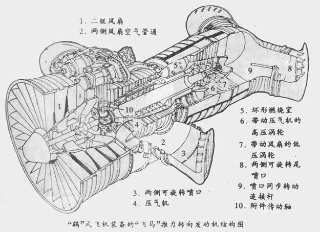 """""""飞马""""发动机结构图"""