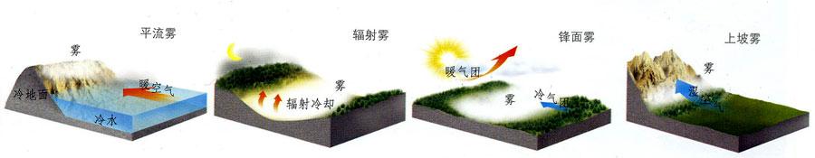 根据雾的形成机理的不同将雾分为:平流雾、辐射雾 ...