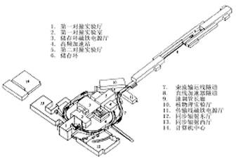 正负电子对撞机_首页 科普平台 网上教程 >>信息技术     北京正负电子对撞机(bepc)是