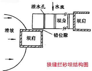狭缝拦砂坝结构图