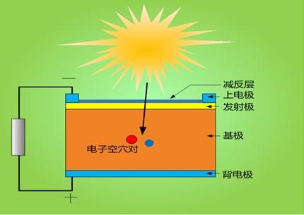 太阳能电池的基本结构