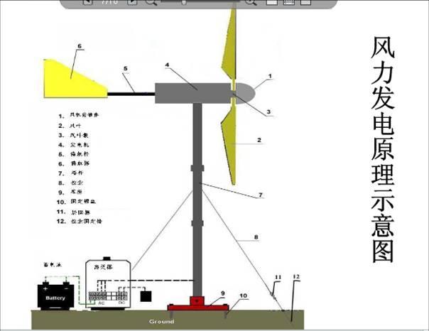 您当前的位置 风能 风能的利用 风力发电高清图片
