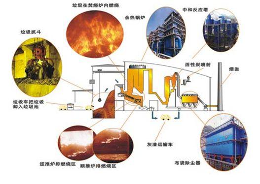 城市垃圾焚烧工艺流程图; 垃圾焚烧工艺;;; 城市固体废弃物能源处理