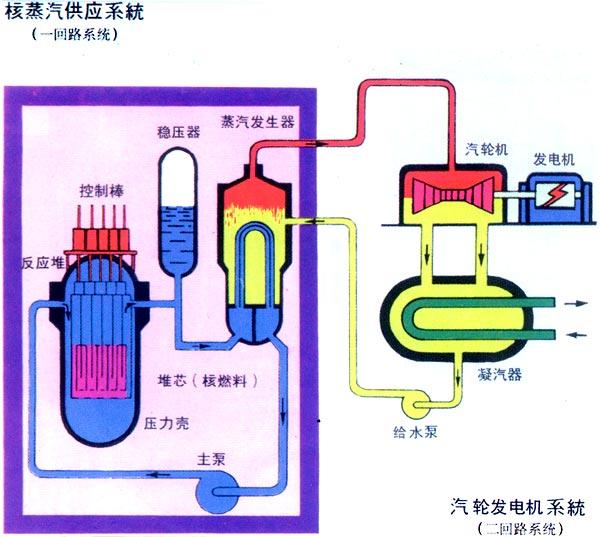 压水堆核电站的一回路系统和二回路系统的原理图