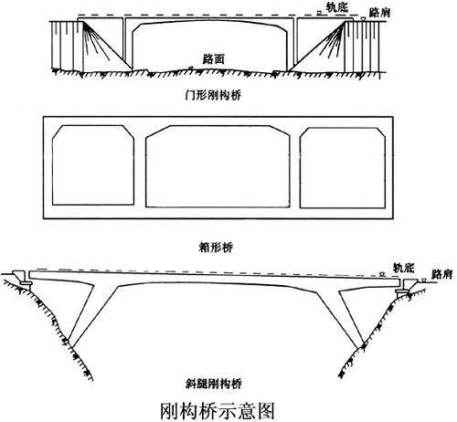 铁路工程论文网 - 铁路桥梁的类型