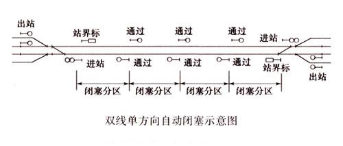 通过轨道电路将列车和通过信号机的显示联系起来,使信号机的显示随着